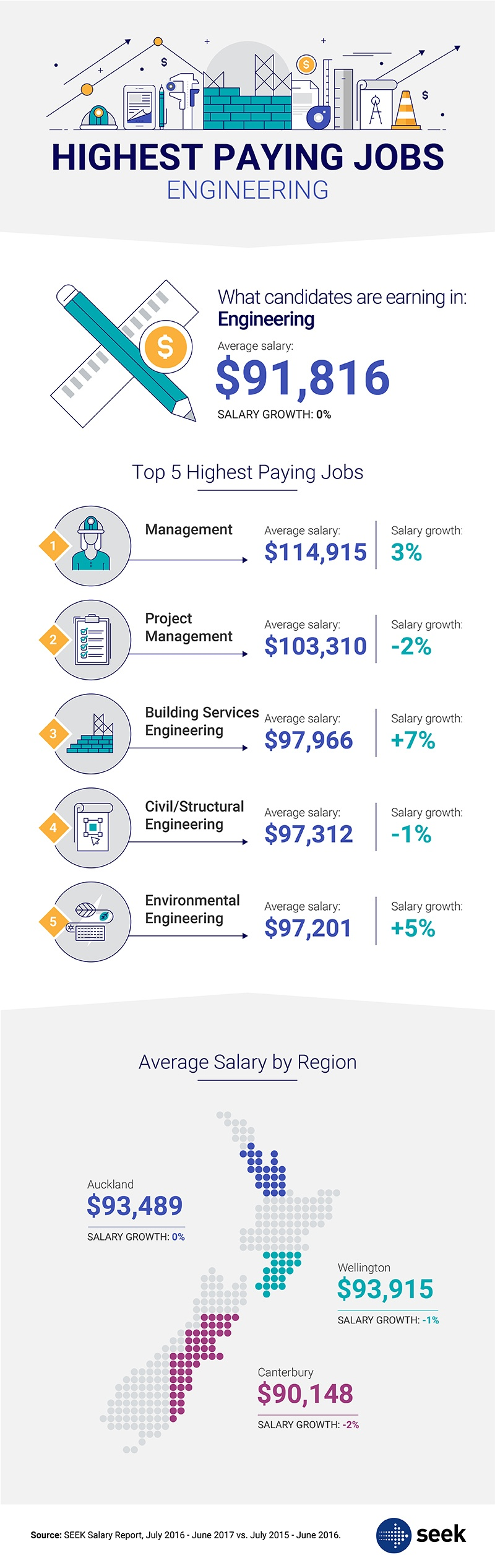 Highest Paying Jobs: Engineering